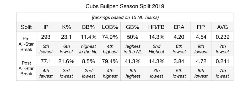 Bullpen Breakdown-Bullpen Season Splits 2019 Edited.jpg