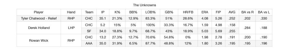 Bullpen Breakdown-The Unknowns.jpg